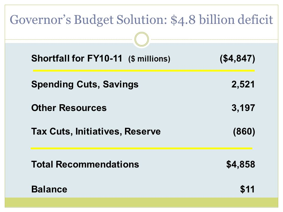 Governor's Budget Solution: $4.8 billion deficit Shortfall for FY10-11 ($ millions) ($4,847) Spending Cuts, Savings2,521 Other Resources3,197 Tax Cuts, Initiatives, Reserve(860) Total Recommendations$4,858 Balance$11
