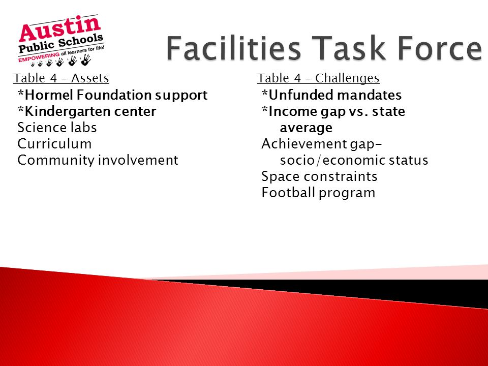 Table 4 – AssetsTable 4 – Challenges *Hormel Foundation support *Kindergarten center Science labs Curriculum Community involvement *Unfunded mandates *Income gap vs.