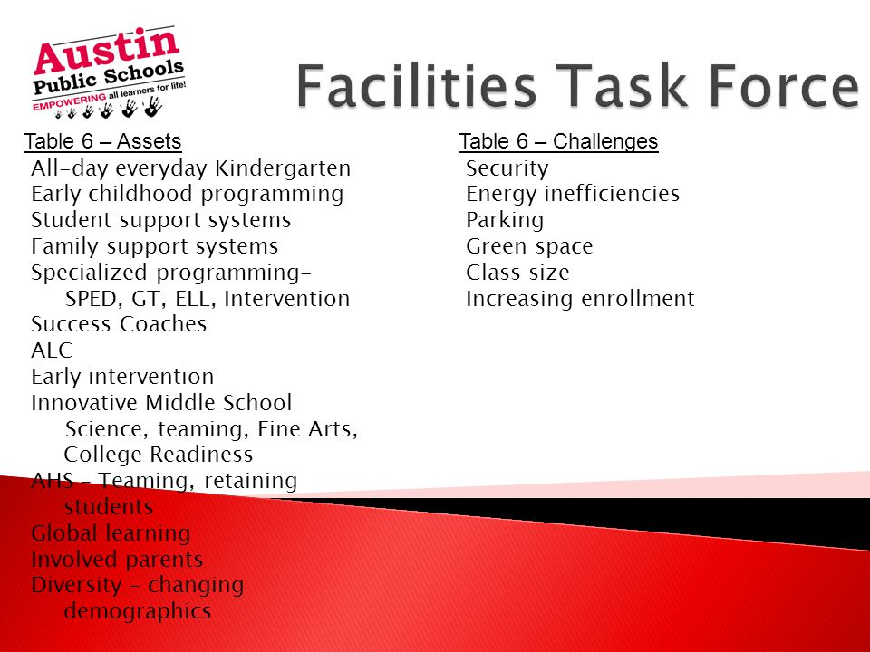  Needs to Meet All State and Federal Mandates  Needs to Integrate with Current District Programs  Needs to be Innovative and 21 st Century ◦ Possibilities:  Grade Level Centers  Choice/Magnet Schools  Program Focus  STEM (Science, Technology, Engineering and Math  Gifted and Talented  Fine Arts  45/15 Balanced Calendar