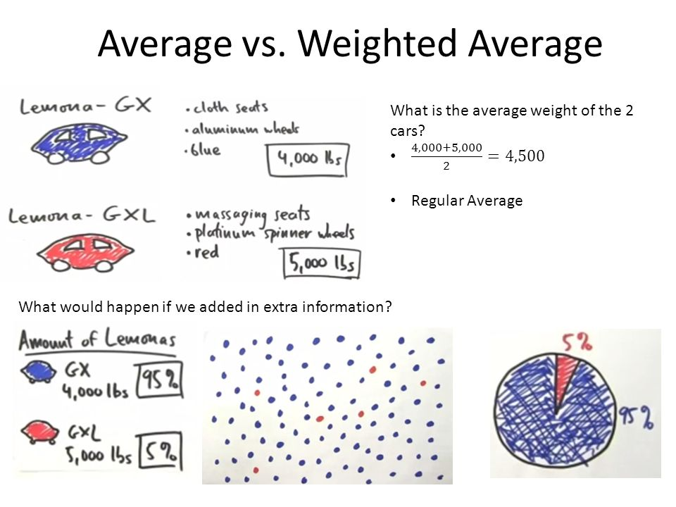 Average vs. Weighted Average What would happen if we added in extra information?
