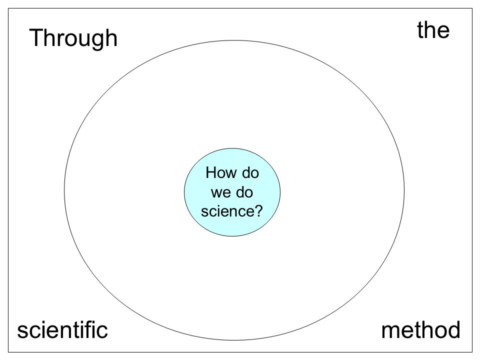 Scientific method 1.) Ask a question, pose a problem, or make an observation