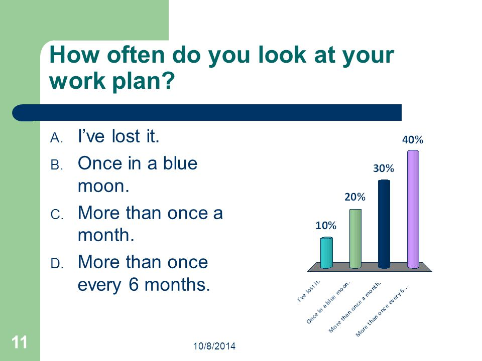 How often do you look at your work plan. A. I've lost it.