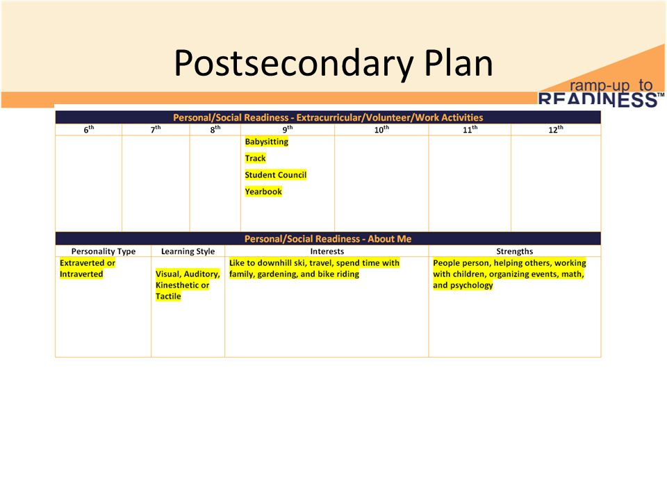 After completing Postsecondary Plan, save to your student drive, go to Naviance about me tab Choose blue tab to upload Postsecondary Plan Save!