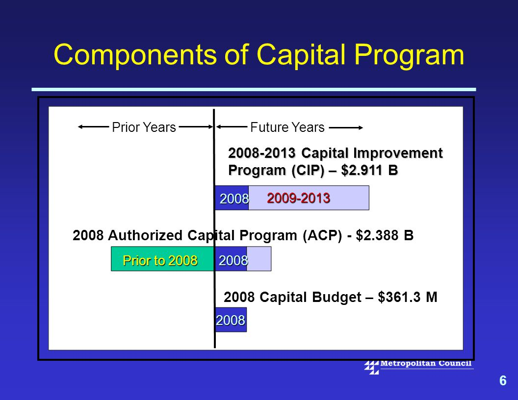 6 Components of Capital Program 2008-2013 Capital Improvement Program (CIP) – $2.911 B 2008 Authorized Capital Program (ACP) - $2.388 B 2008 Capital Budget – $361.3 M Future Years Prior Years Prior to 2008 2008 2009-2013 2008 2008