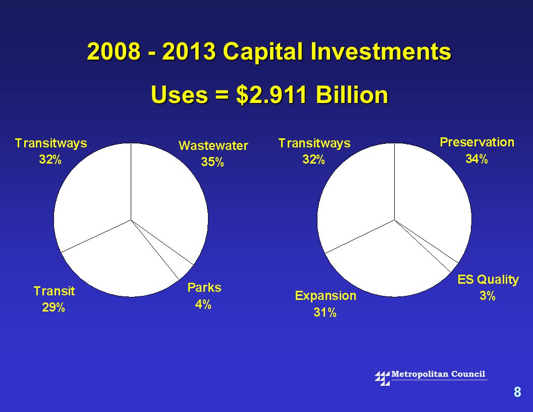8 2008 - 2013 Capital Investments Uses = $2.911 Billion