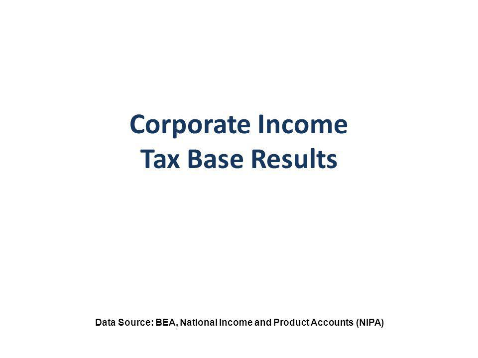 Corporate Income Tax Base Results Data Source: BEA, National Income and Product Accounts (NIPA)