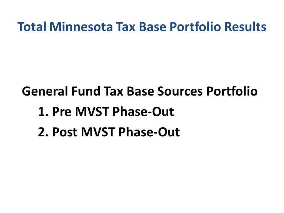 Total Minnesota Tax Base Portfolio Results General Fund Tax Base Sources Portfolio 1.