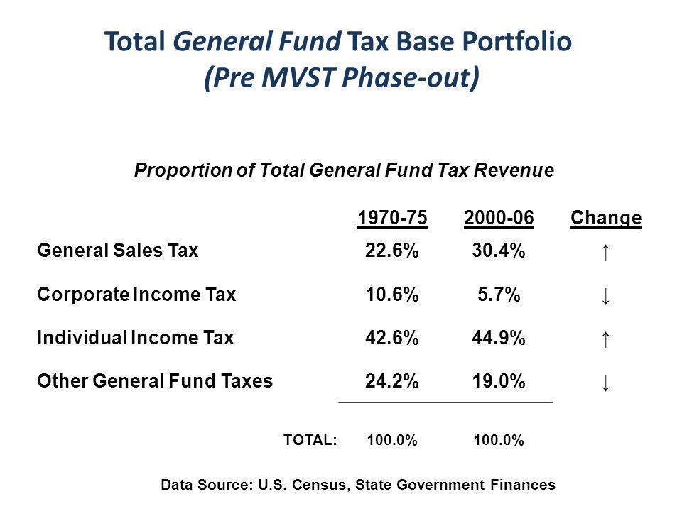 Total General Fund Tax Base Portfolio (Pre MVST Phase-out) Proportion of Total General Fund Tax Revenue 1970-752000-06Change General Sales Tax22.6%30.4%↑ Corporate Income Tax10.6%5.7%↓ Individual Income Tax42.6%44.9%↑ Other General Fund Taxes24.2%19.0%↓ TOTAL:100.0% Data Source: U.S.