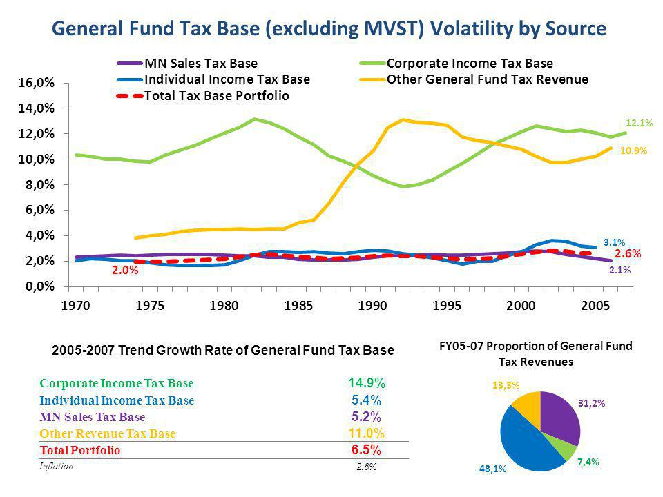2.6% 2.1% 10.9% 12.1% 3.1% 2.0% 2005-2007 Trend Growth Rate of General Fund Tax Base Corporate Income Tax Base 14.9% Individual Income Tax Base 5.4% MN Sales Tax Base 5.2% Other Revenue Tax Base 11.0% Total Portfolio 6.5% Inflation 2.6%