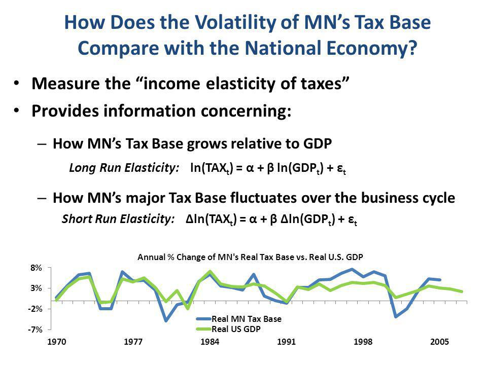 How Does the Volatility of MN's Tax Base Compare with the National Economy.