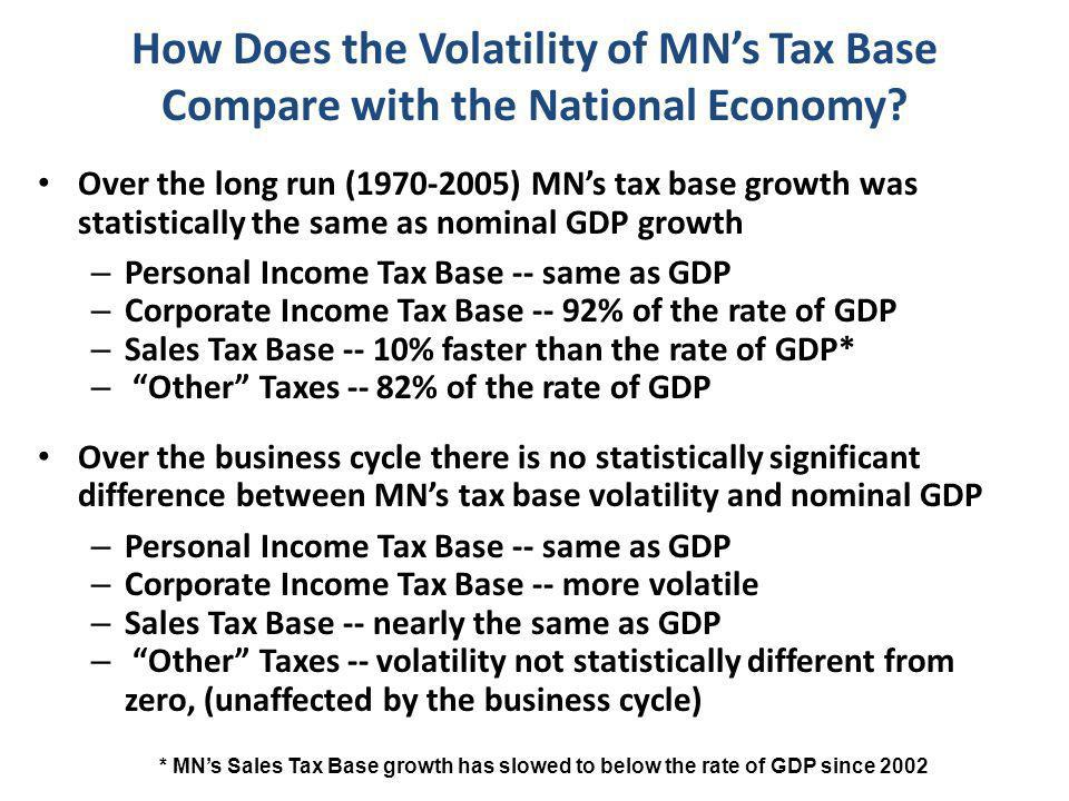 Over the long run (1970-2005) MN's tax base growth was statistically the same as nominal GDP growth – Personal Income Tax Base -- same as GDP – Corporate Income Tax Base -- 92% of the rate of GDP – Sales Tax Base -- 10% faster than the rate of GDP* – Other Taxes -- 82% of the rate of GDP Over the business cycle there is no statistically significant difference between MN's tax base volatility and nominal GDP – Personal Income Tax Base -- same as GDP – Corporate Income Tax Base -- more volatile – Sales Tax Base -- nearly the same as GDP – Other Taxes -- volatility not statistically different from zero, (unaffected by the business cycle) How Does the Volatility of MN's Tax Base Compare with the National Economy.