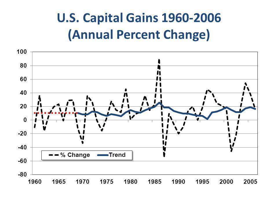 U.S. Capital Gains 1960-2006 (Annual Percent Change)