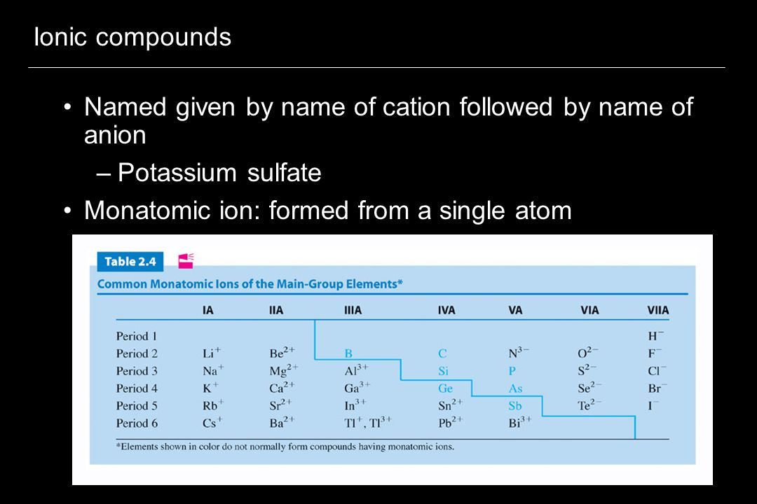 Ionic compounds Named given by name of cation followed by name of anion –Potassium sulfate Monatomic ion: formed from a single atom