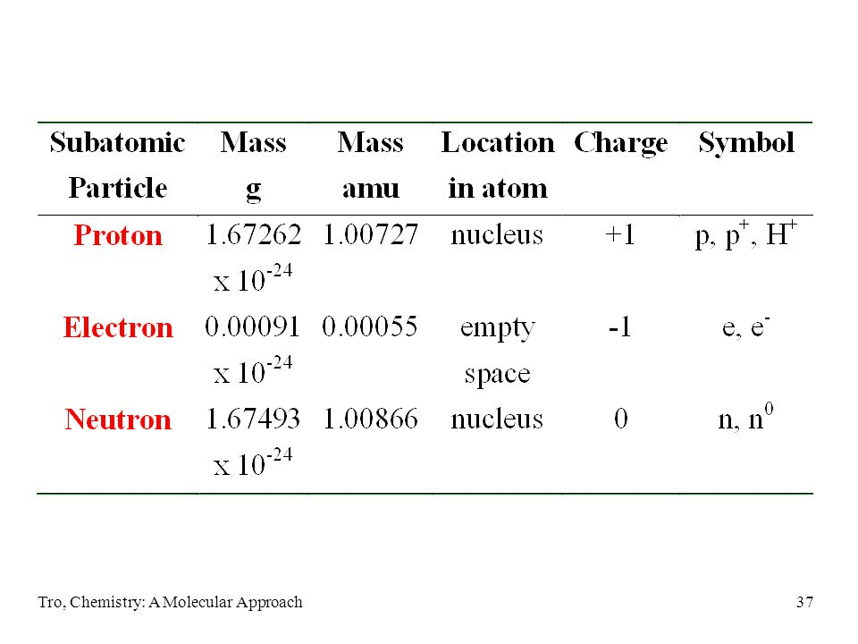 The Neutron Mass m n = 1.6749286 x 10 -27 kg Charge 0 Location center of the atom (nucleus)