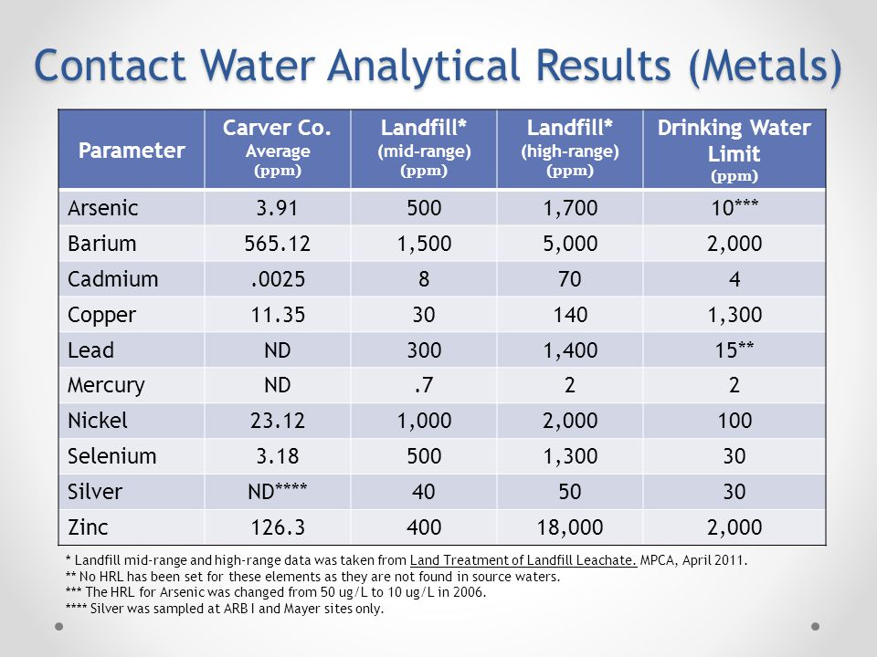 Contact Water Analytical Results (Metals) Parameter Carver Co.