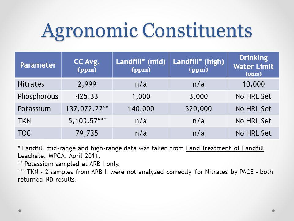 Agronomic Constituents Parameter CC Avg.