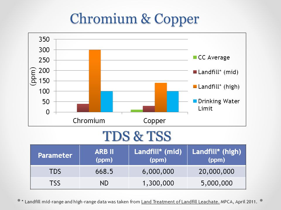 Chromium & Copper Parameter ARB II (ppm) Landfill* (mid) (ppm) Landfill* (high) (ppm) TDS668.56,000,00020,000,000 TSSND1,300,0005,000,000 TDS & TSS * Landfill mid-range and high-range data was taken from Land Treatment of Landfill Leachate.