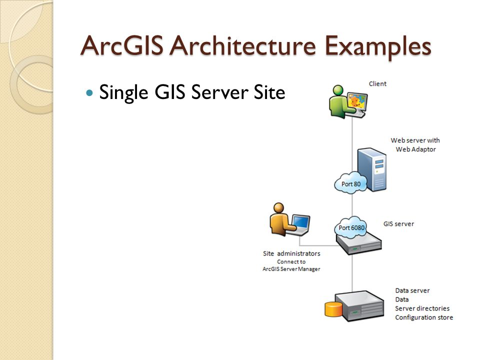 ArcGIS Architecture Examples Single GIS Server Site