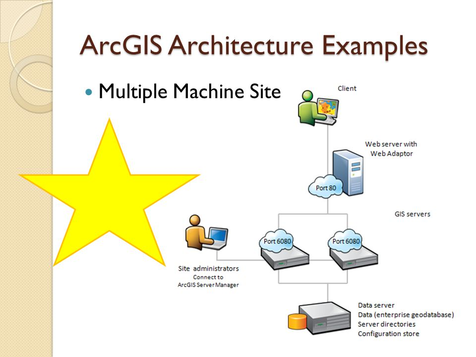 ArcGIS Architecture Examples Multiple Machine Site ◦ Clustering