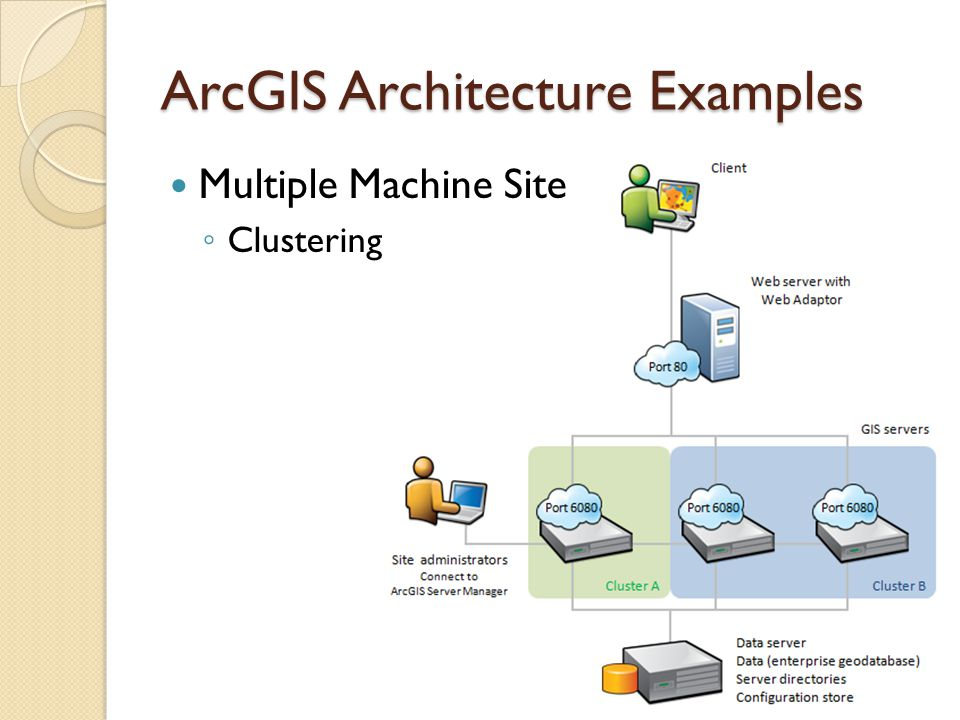 ArcGIS Architecture Examples Multiple Web Servers