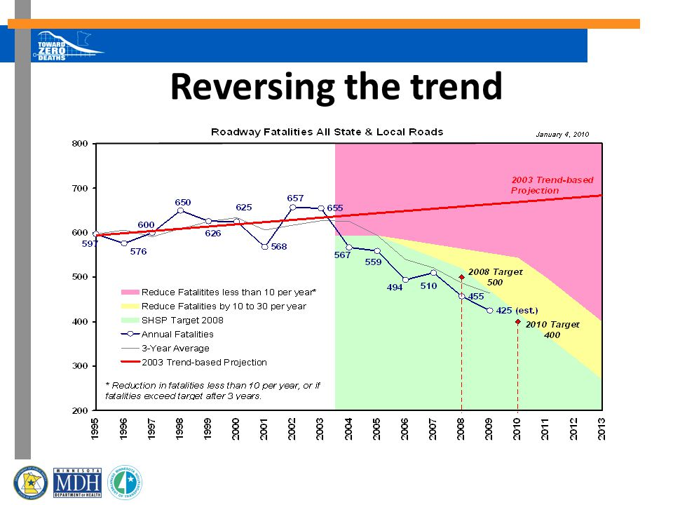 Reversing the trend