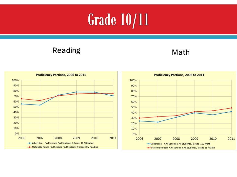Math Reading