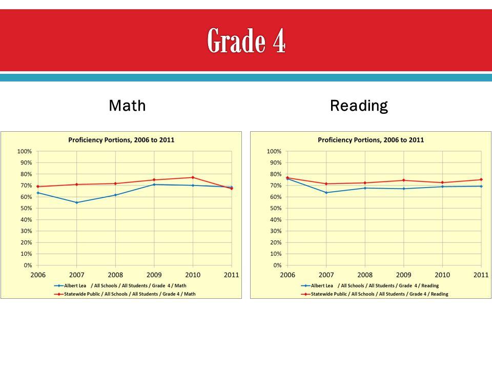 MathReading