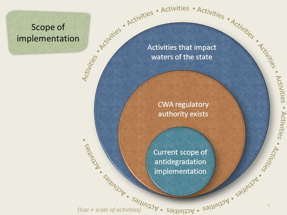 Activities that impact waters of the state CWA regulatory authority exists 8 (Size ≠ scale of activities) Current scope of antidegradation implementat