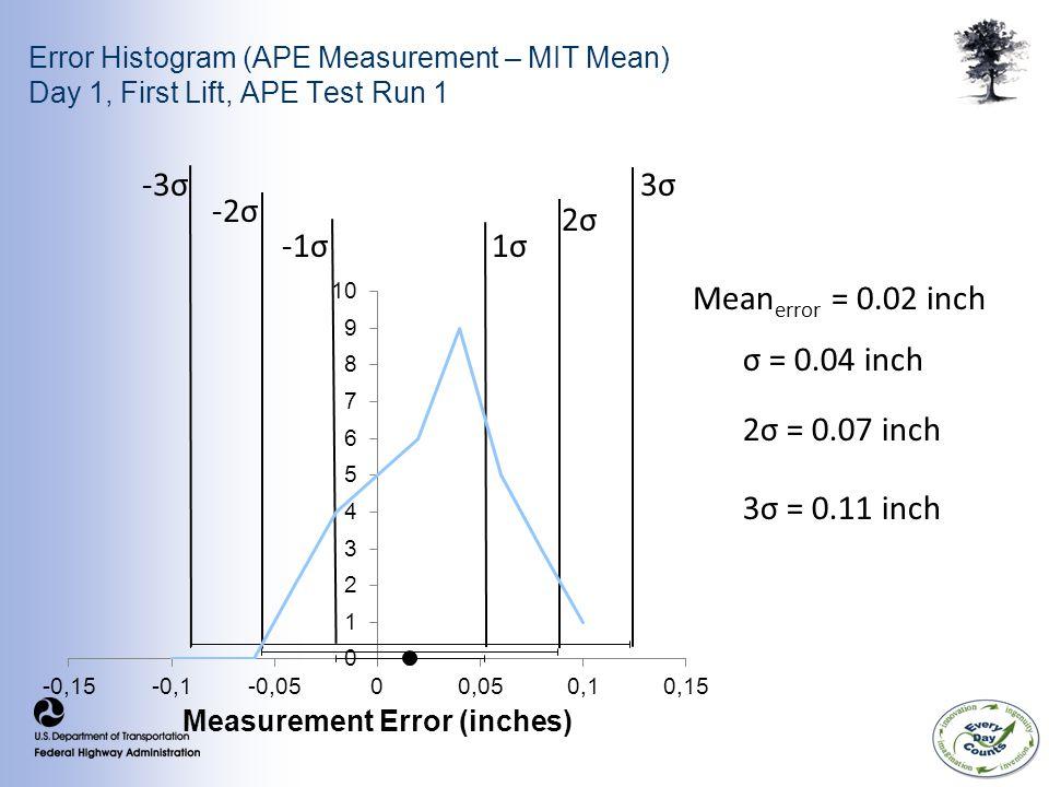 Error Histogram (APE Measurement – MIT Mean) Day 1, First Lift, APE Test Run 1 σ = 0.04 inch 2σ = 0.07 inch 3σ = 0.11 inch Mean error = 0.02 inch 1σ1σ-1σ -2σ -3σ 2σ2σ 3σ3σ