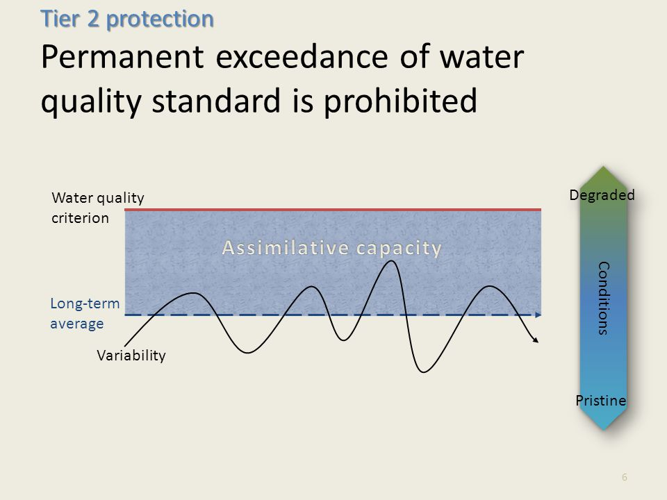 Long-term average Variability Tier 2 protection Tier 2 protection Permanent exceedance of water quality standard is prohibited 6 Water quality criterion