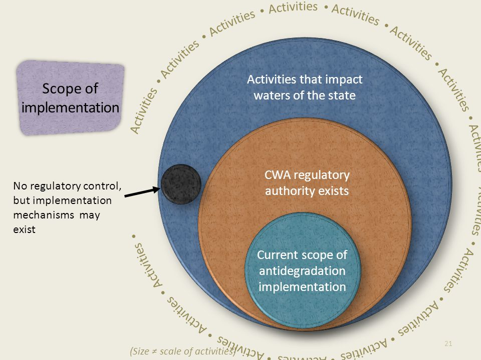 Activities that impact waters of the state CWA regulatory authority exists 21 No regulatory control, but implementation mechanisms may exist (Size ≠ scale of activities) Scope of implementation Current scope of antidegradation implementation