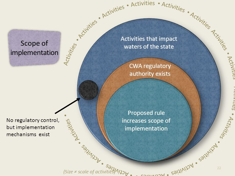 Activities that impact waters of the state CWA regulatory authority exists Proposed rule increases scope of implementation 22 No regulatory control, but implementation mechanisms exist (Size ≠ scale of activities) Scope of implementation