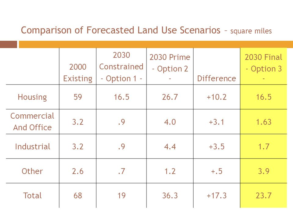 Comparison of Forecasted Land Use Scenarios – square miles 2000 Existing 2030 Constrained - Option 1 - 2030 Prime - Option 2 -Difference 2030 Final - Option 3 - Housing5916.526.7+10.216.5 Commercial And Office 3.2.94.0+3.11.63 Industrial3.2.94.4+3.51.7 Other2.6.71.2+.53.9 Total681936.3+17.323.7