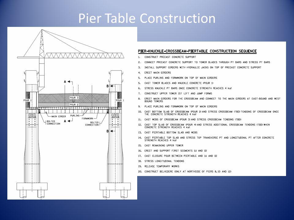 Pier Table Construction