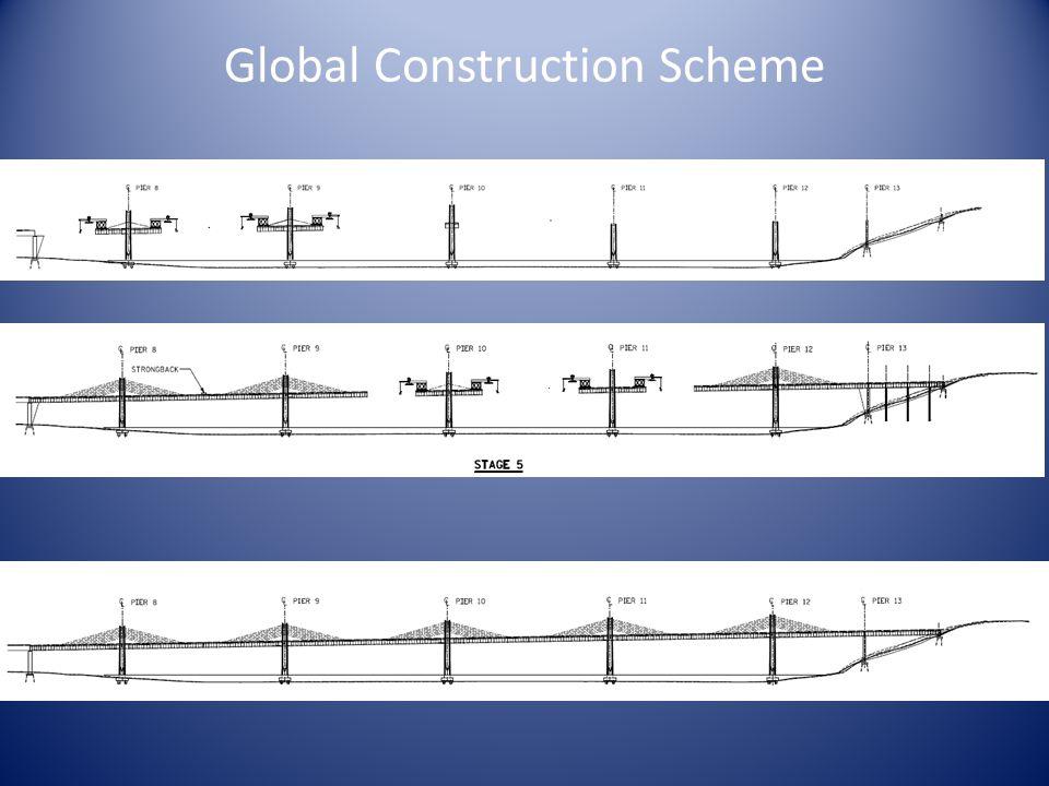 Global Construction Scheme