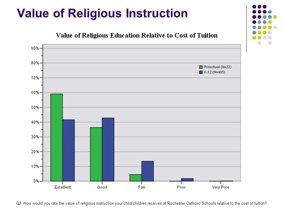 Value of Religious Instruction Q3.