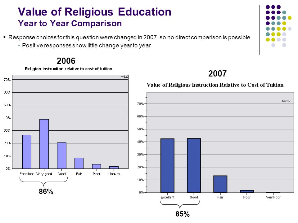 Value of Religious Education Year to Year Comparison 2006 2007  Response choices for this question were changed in 2007, so no direct comparison is possible Positive responses show little change year to year 86% 85%