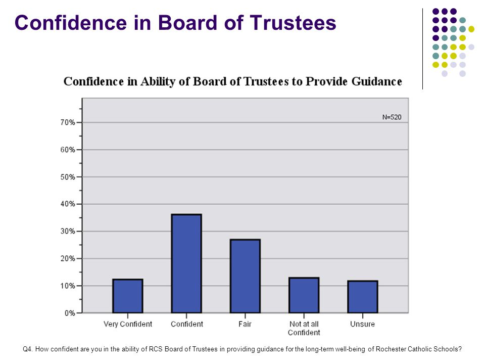 Confidence in Board of Trustees Q4.