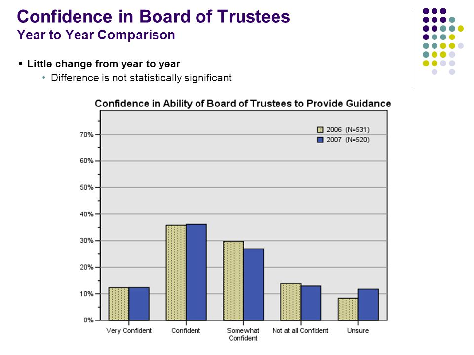Confidence in Board of Trustees Year to Year Comparison  Little change from year to year Difference is not statistically significant
