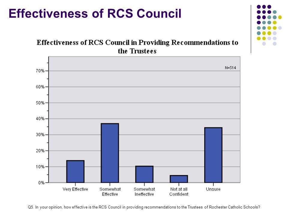 Effectiveness of RCS Council Q5.