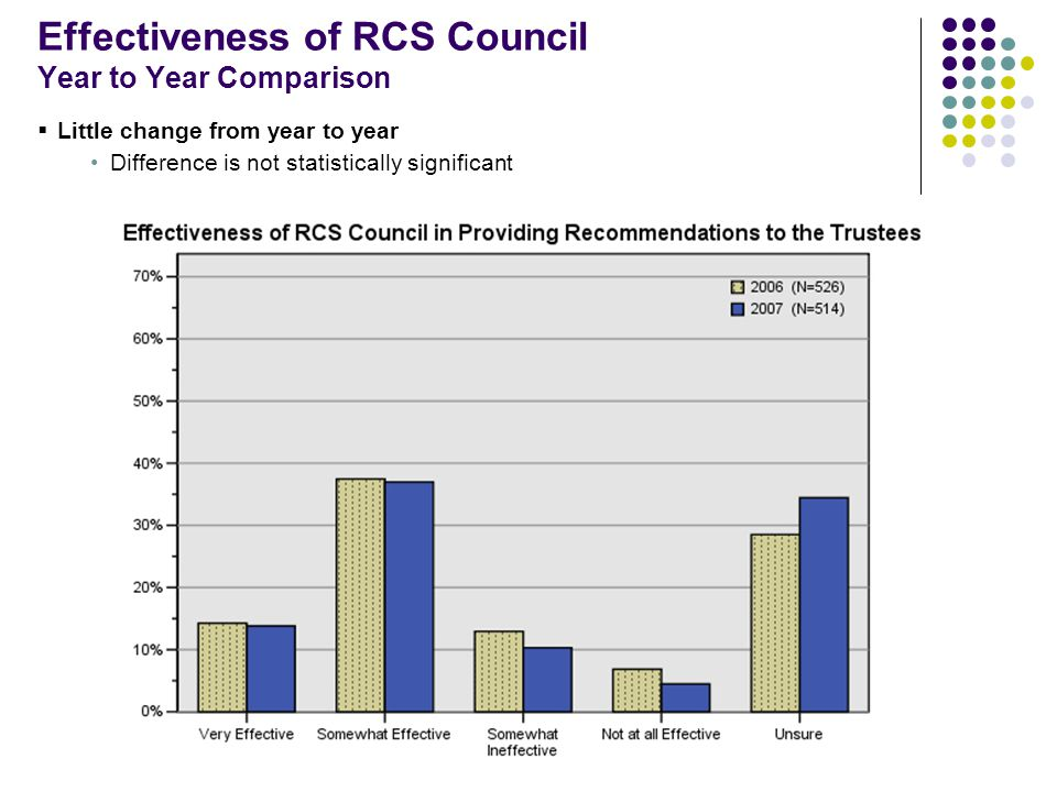 Effectiveness of RCS Council Year to Year Comparison  Little change from year to year Difference is not statistically significant