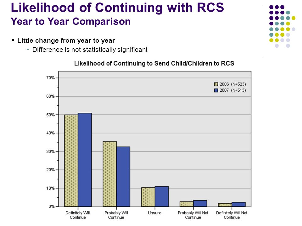Likelihood of Continuing with RCS Year to Year Comparison  Little change from year to year Difference is not statistically significant