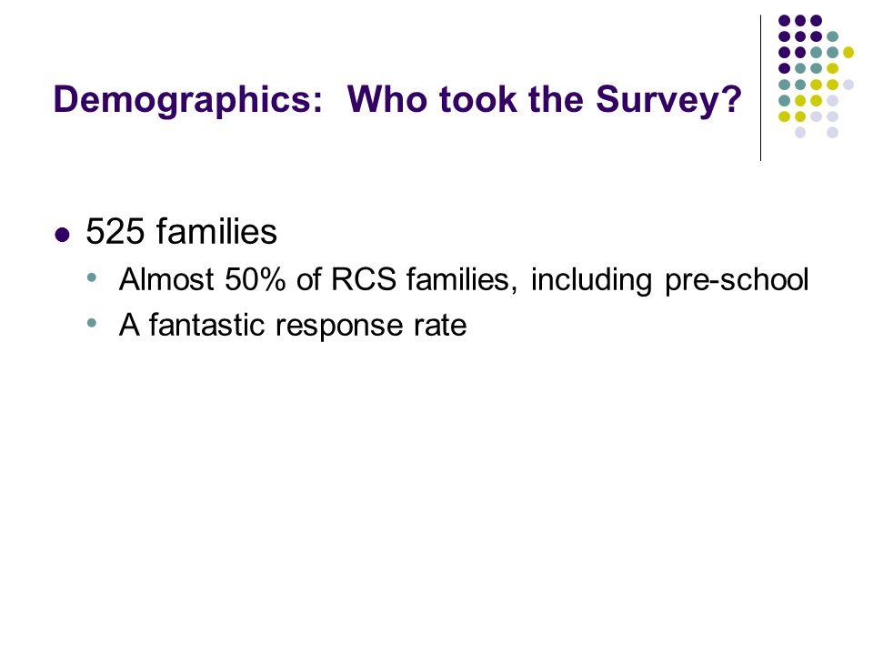 Demographics: Who took the Survey.