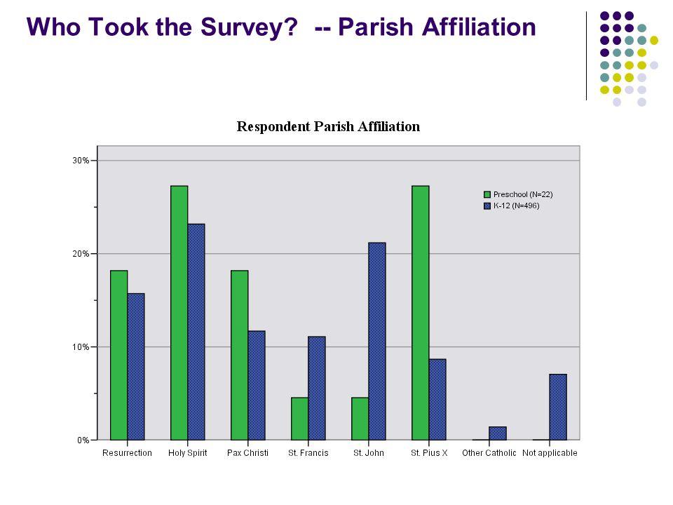Who Took the Survey? -- Parish Affiliation