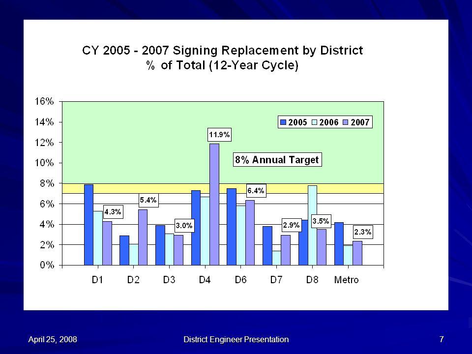 April 25, 2008 District Engineer Presentation 7
