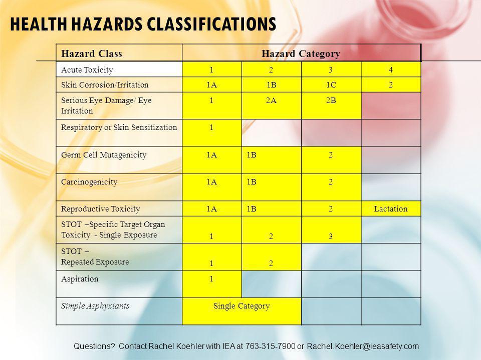 Questions? Contact Rachel Koehler with IEA at 763-315-7900 or Rachel.Koehler@ieasafety.com HEALTH HAZARDS CLASSIFICATIONS Hazard ClassHazard Category