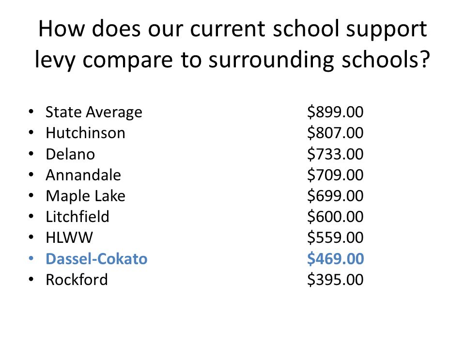 How does our current school support levy compare to surrounding schools.