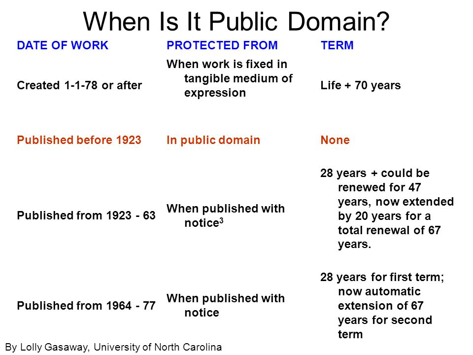 When Is It Public Domain.