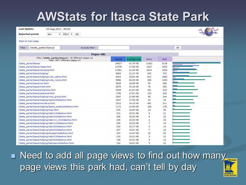 AWStats for Itasca State Park Need to add all page views to find out how many page views this park had, can't tell by day Need to add all page views to find out how many page views this park had, can't tell by day