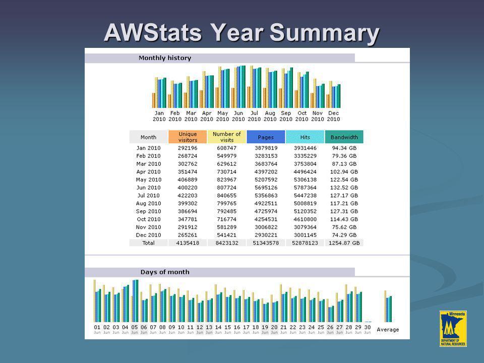 AWStats Year Summary